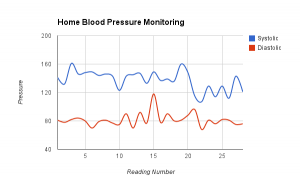 Jane Blood Pressure Chart
