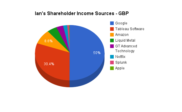 Pie Chart of Ian Waring Stock Profits YTD