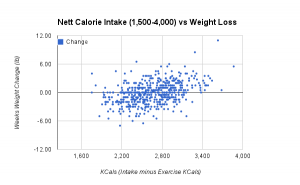 Ian Intake vs Weight Change Scatter Plot