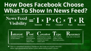 Facebook Newsfeed Algorithm Equation
