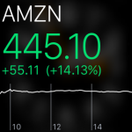 Amazon Stock Quote